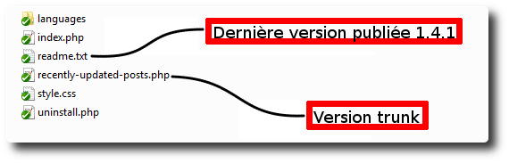 Répertoire /trunk
