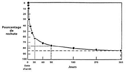 Evolution naturelle de l'abstinence tabagique (d'après Sachs II)